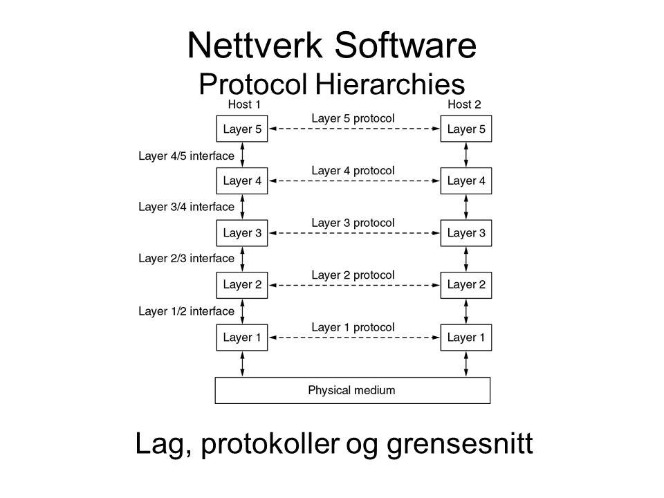 Nettverk Software Protocol Hierarchies Lag, protokoller og grensesnitt