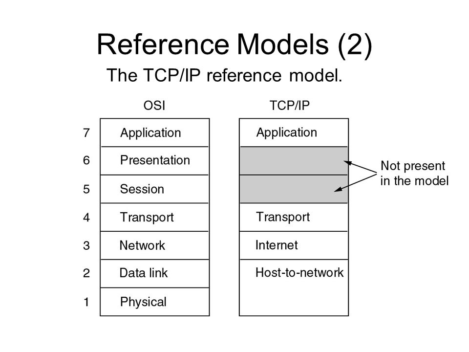 Reference Models (2) The TCP/IP reference model.