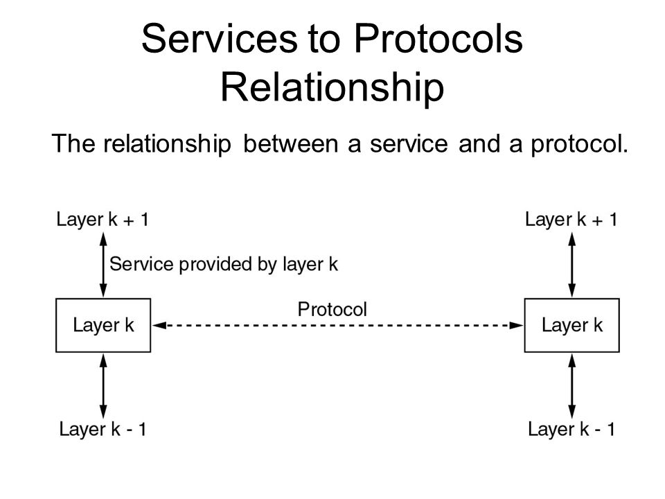 Services to Protocols Relationship The relationship between a service and a protocol.
