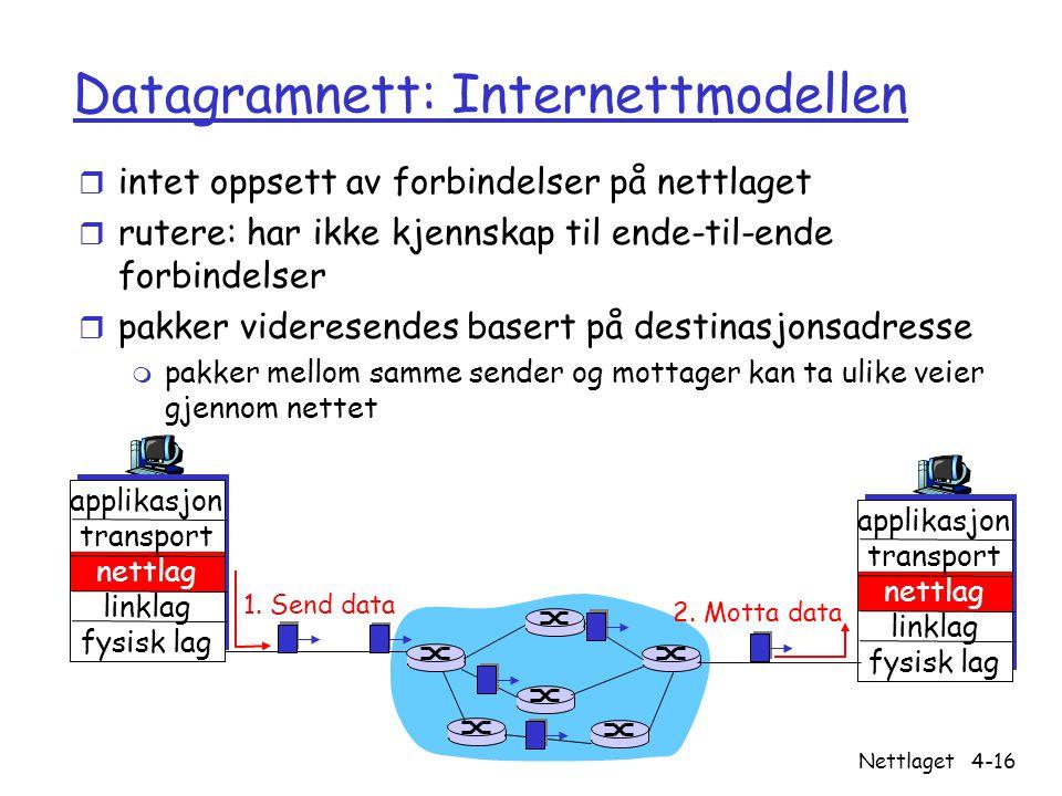 Versjon 2.2 / 21.10.04 Nettlaget4-16 Datagramnett: Internettmodellen r intet oppsett av forbindelser på nettlaget r rutere: har ikke kjennskap til end