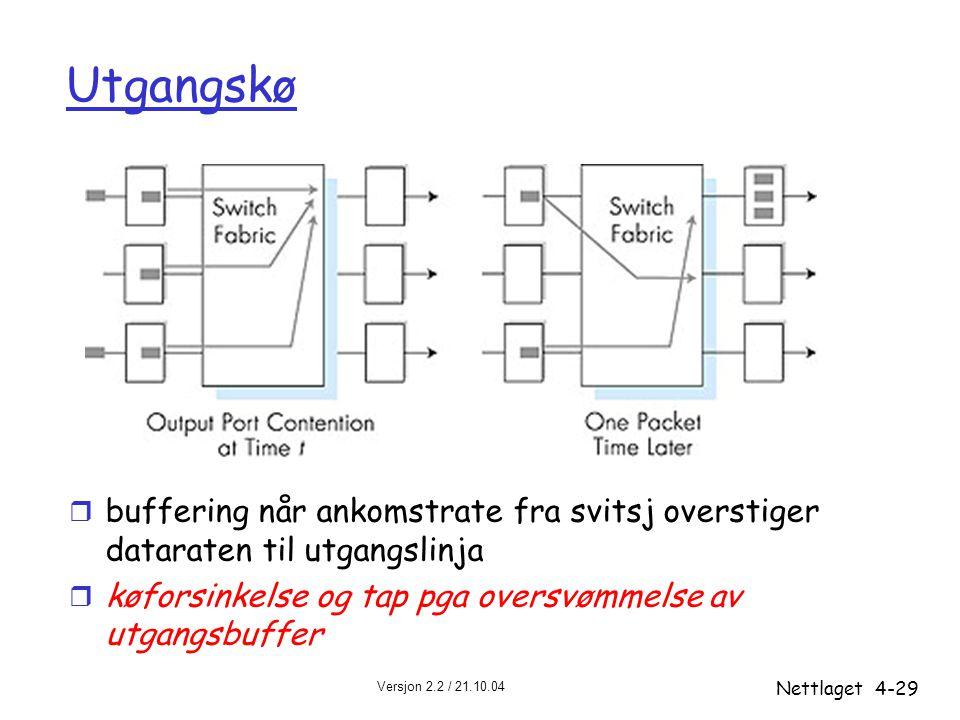 Versjon 2.2 / 21.10.04 Nettlaget4-29 Utgangskø r buffering når ankomstrate fra svitsj overstiger dataraten til utgangslinja r køforsinkelse og tap pga
