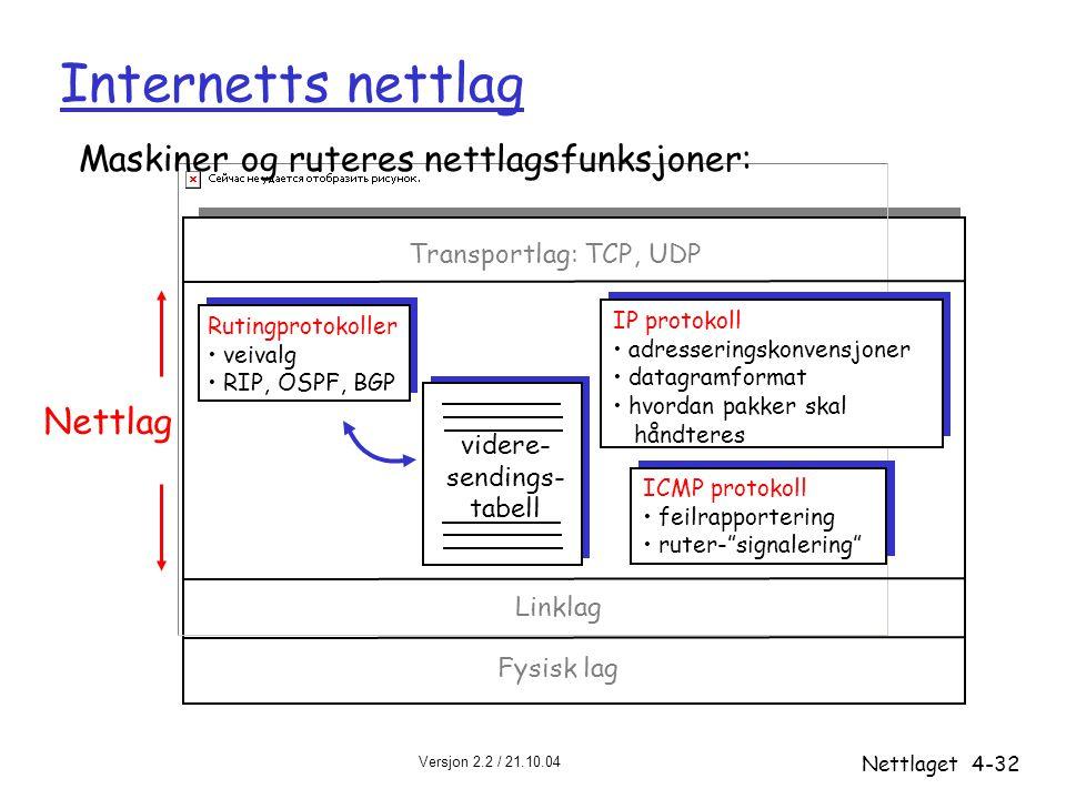 Versjon 2.2 / 21.10.04 Nettlaget4-32 Internetts nettlag videre- sendings- tabell Maskiner og ruteres nettlagsfunksjoner: Rutingprotokoller veivalg RIP
