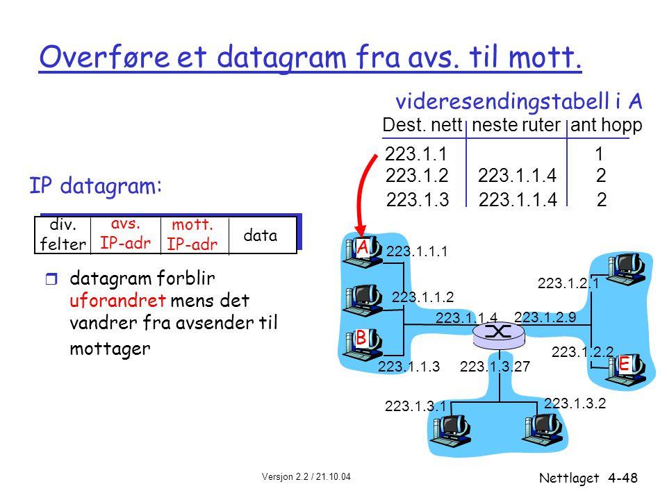 Versjon 2.2 / 21.10.04 Nettlaget4-48 IP datagram: 223.1.1.1 223.1.1.2 223.1.1.3 223.1.1.4 223.1.2.9 223.1.2.2 223.1.2.1 223.1.3.2 223.1.3.1 223.1.3.27