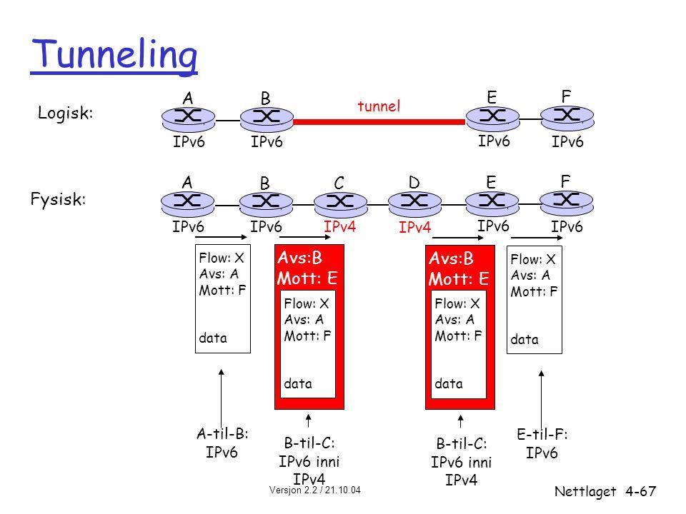 Versjon 2.2 / 21.10.04 Nettlaget4-67 Tunneling A B E F IPv6 tunnel Logisk: Fysisk: A B E F IPv6 C D IPv4 Flow: X Avs: A Mott: F data Flow: X Avs: A Mo