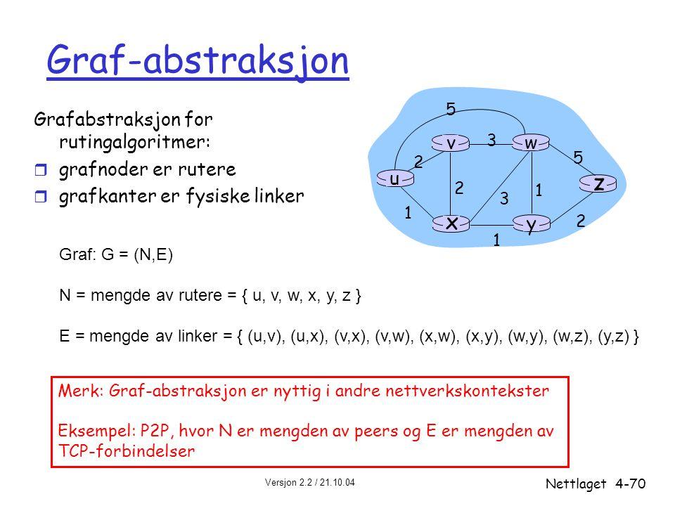 Versjon 2.2 / 21.10.04 Nettlaget4-70 u y x wv z 2 2 1 3 1 1 2 5 3 5 Graf: G = (N,E) N = mengde av rutere = { u, v, w, x, y, z } E = mengde av linker =