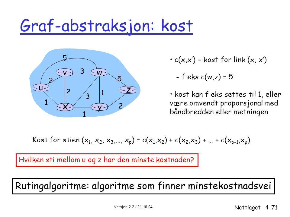 Versjon 2.2 / 21.10.04 Nettlaget4-71 Graf-abstraksjon: kost u y x wv z 2 2 1 3 1 1 2 5 3 5 c(x,x') = kost for link (x, x') - f eks c(w,z) = 5 kost kan