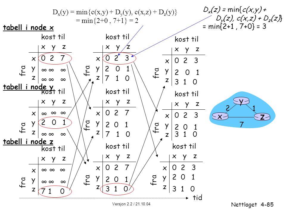 Versjon 2.2 / 21.10.04 Nettlaget4-85 x y z x y z 0 2 7 ∞∞∞ ∞∞∞ fra kost til fra x y z x y z 0 2 3 fra kost til x y z x y z 0 2 3 fra kost til x y z x