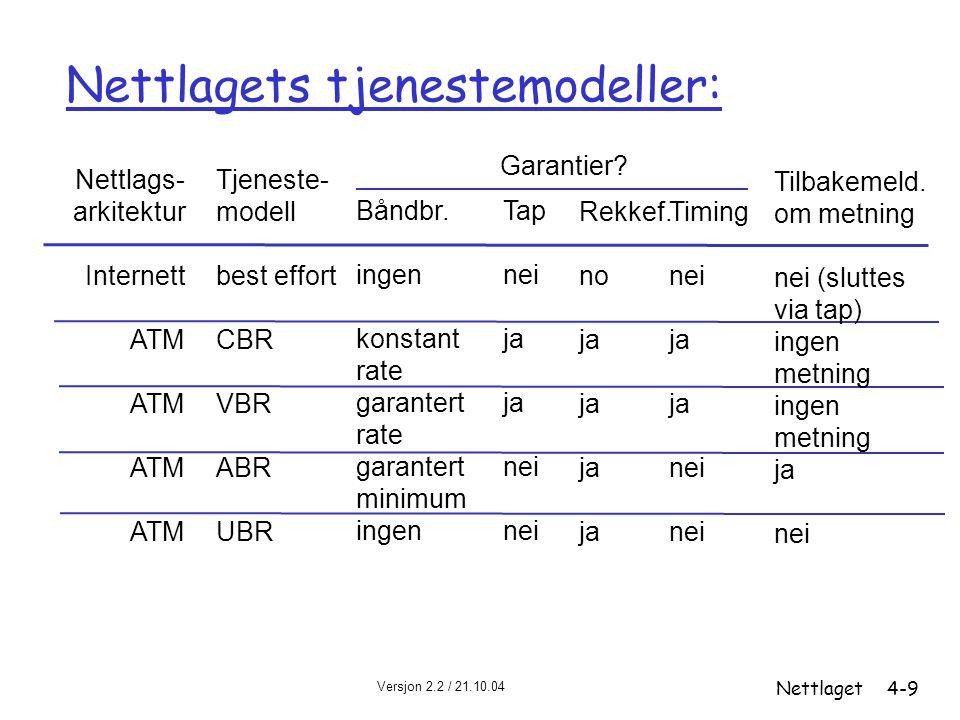 Versjon 2.2 / 21.10.04 Nettlaget4-9 Nettlagets tjenestemodeller: Nettlags- arkitektur Internett ATM Tjeneste- modell best effort CBR VBR ABR UBR Båndb