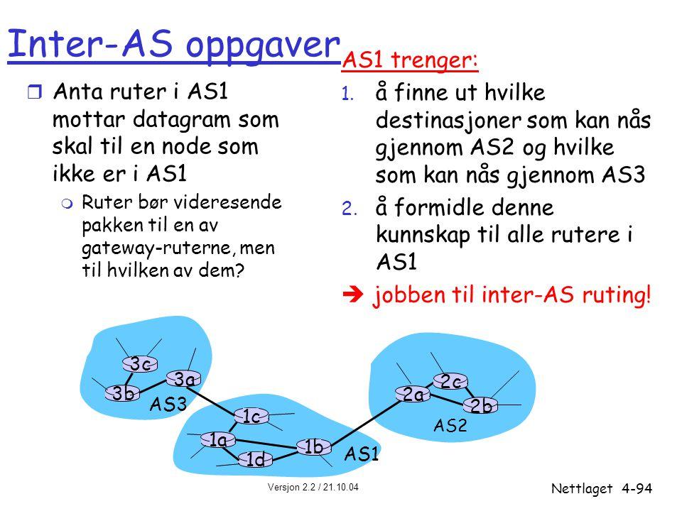Versjon 2.2 / 21.10.04 Nettlaget4-94 3b 1d 3a 1c 2a AS3 AS1 AS2 1a 2c 2b 1b 3c Inter-AS oppgaver r Anta ruter i AS1 mottar datagram som skal til en no