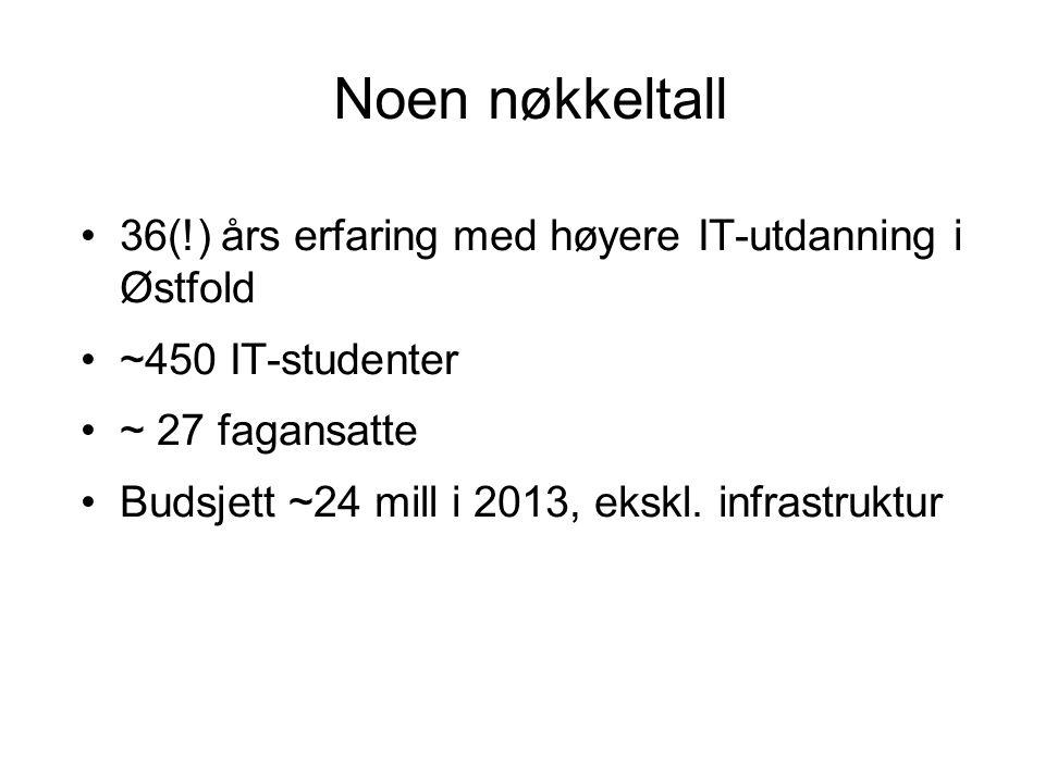 Noen nøkkeltall 36(!) års erfaring med høyere IT-utdanning i Østfold ~450 IT-studenter ~ 27 fagansatte Budsjett ~24 mill i 2013, ekskl.