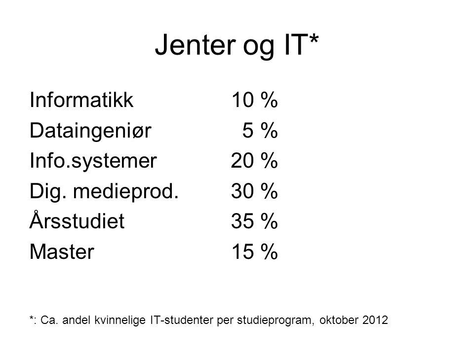 Jenter og IT* Informatikk 10 % Dataingeniør 5 % Info.systemer 20 % Dig.