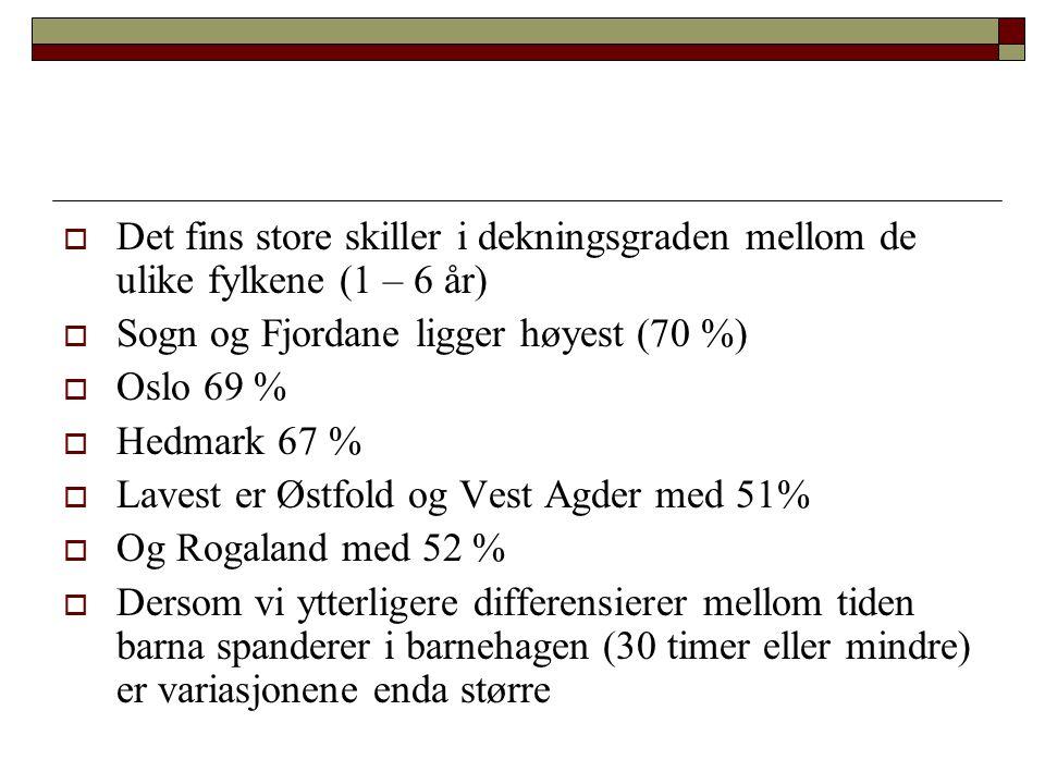  Det fins store skiller i dekningsgraden mellom de ulike fylkene (1 – 6 år)  Sogn og Fjordane ligger høyest (70 %)  Oslo 69 %  Hedmark 67 %  Lave