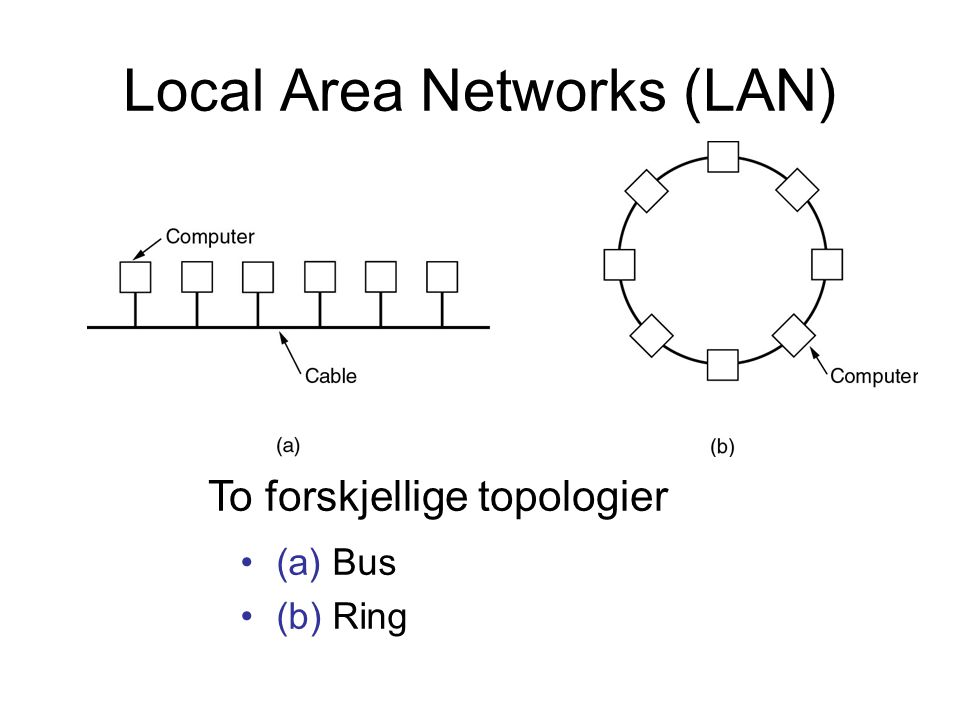 Local Area Networks (LAN) (a) Bus (b) Ring To forskjellige topologier