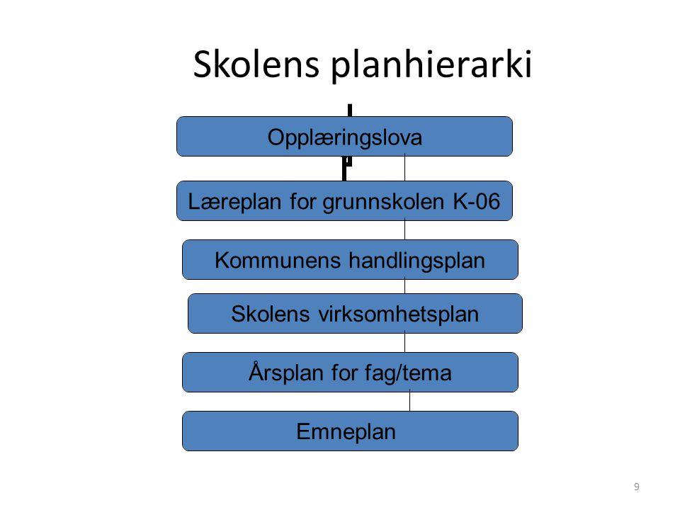 Skolens planhierarki Opplæringslova Læreplan for grunnskolen K- 06 Kommunens handlingsplan Skolens virksomhetsplan Årsplan for fag/tema Emneplan 9