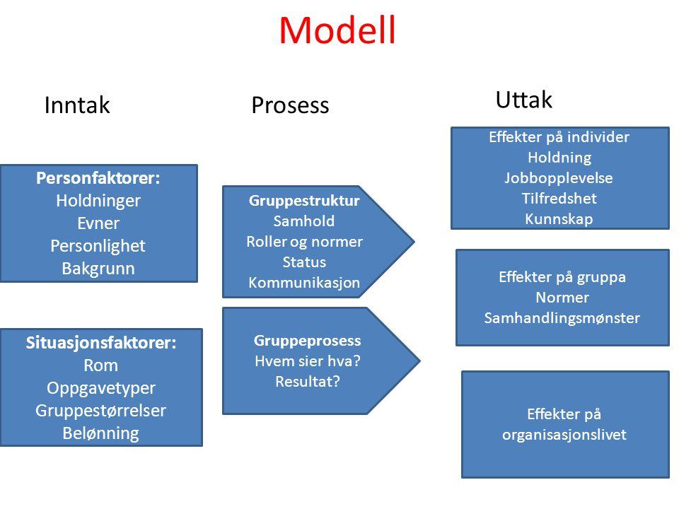 Modell Personfaktorer: Holdninger Evner Personlighet Bakgrunn Situasjonsfaktorer: Rom Oppgavetyper Gruppestørrelser Belønning Gruppestruktur Samhold R