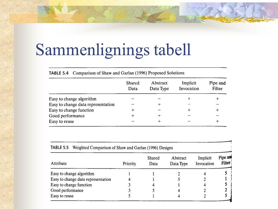 Sammenlignings tabell