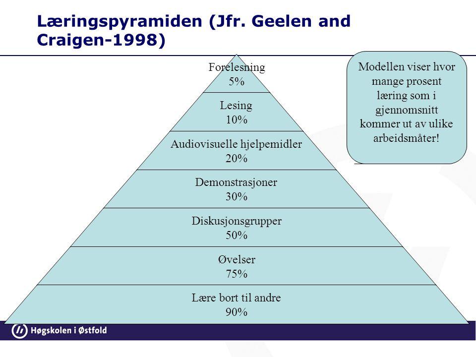 Læringspyramiden (Jfr. Geelen and Craigen-1998) Forelesning 5% Lesing 10% Audiovisuelle hjelpemidler 20% Demonstrasjoner 30% Diskusjonsgrupper 50% Øve