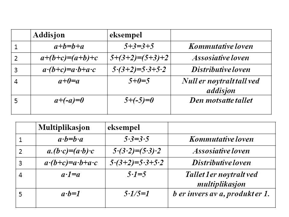 Addisjoneksempel 1 a+b=b+a5+3=3+5Kommutative loven 2 a+(b+c)=(a+b)+c5+(3+2)=(5+3)+2Assosiative loven 3 a·(b+c)=a·b+a·c5·(3+2)=5·3+5·2Distributive loven 4 a+0=a5+0=5Null er nøytralt tall ved addisjon 5 a+(-a)=05+(-5)=0Den motsatte tallet Multiplikasjoneksempel 1 a·b=b·a5·3=3·5Kommutative loven 2 a.(b·c)=(a·b)·c5·(3·2)=(5·3)·2Assosiative loven 3 a·(b+c)=a·b+a·c5·(3+2)=5·3+5·2Distributive loven 4 a·1=a5·1=5Tallet 1er nøytralt ved multiplikasjon 5 a·b=15·1/5=1b er invers av a, produkt er 1.