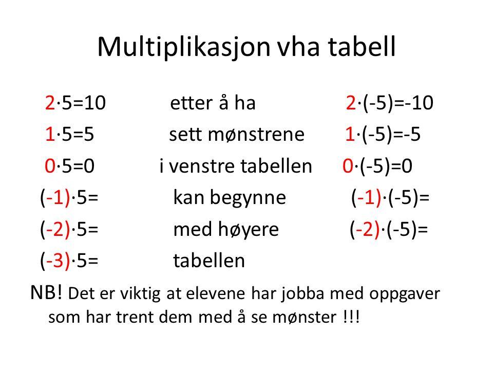 Multiplikasjon vha tabell 2·5=10 etter å ha 2·(-5)=-10 1·5=5 sett mønstrene 1·(-5)=-5 0·5=0 i venstre tabellen 0·(-5)=0 (-1)·5= kan begynne (-1)·(-5)= (-2)·5= med høyere (-2)·(-5)= (-3)·5= tabellen NB.