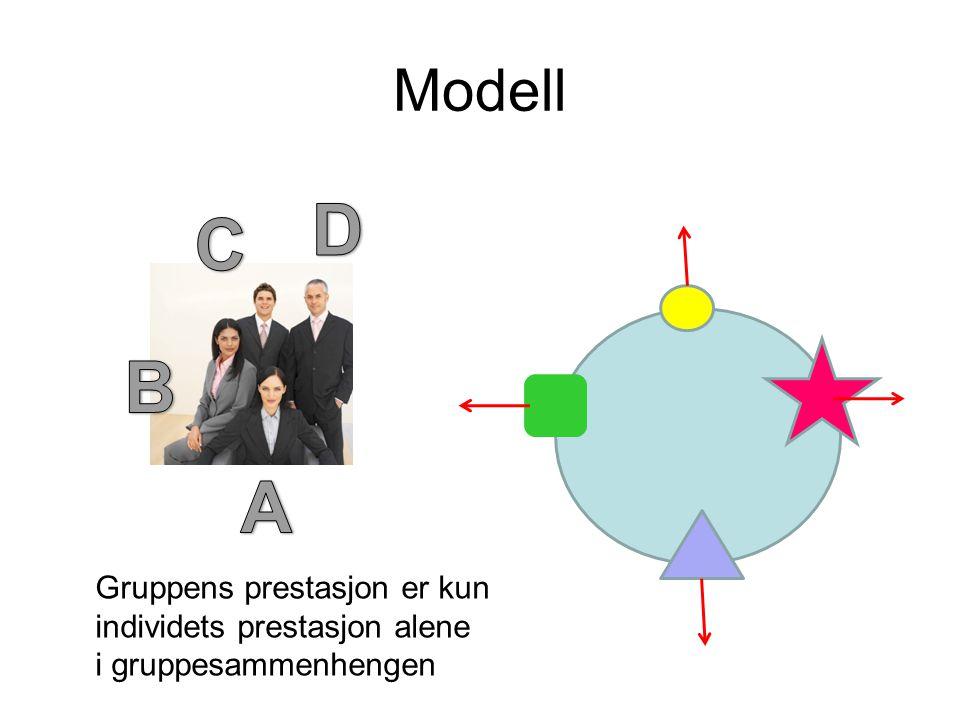 2 indikatorer på gruppens robusthet og fleksibilitet Tilbaketrekking: –motløshet, utydelighet, usikkerhet Synergi: –engasjement, empati, samarbeid