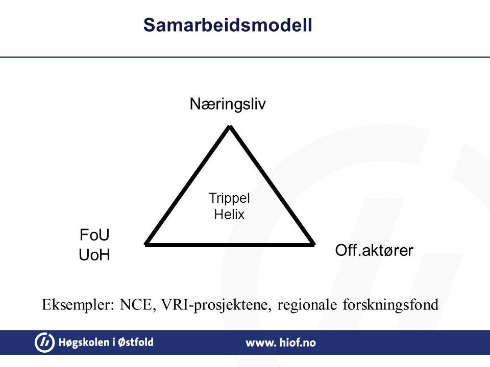 Samarbeidsmodell Trippel Helix Næringsliv FoU UoH Off.aktører Eksempler: NCE, VRI-prosjektene, regionale forskningsfond
