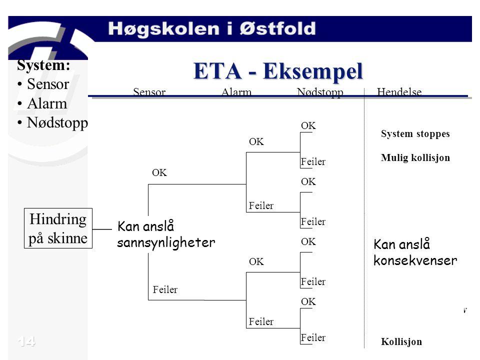 14 ETA - Eksempel System: Sensor Alarm Nødstopp Hindring på skinne NødstoppAlarmSensorHendelse OK Feiler OK Feiler OK Feiler OK Feiler System stoppes