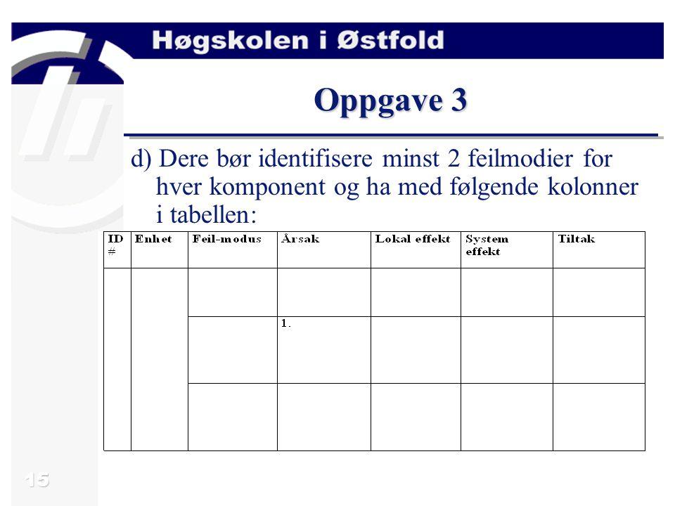 15 Oppgave 3 d) Dere bør identifisere minst 2 feilmodier for hver komponent og ha med følgende kolonner i tabellen: