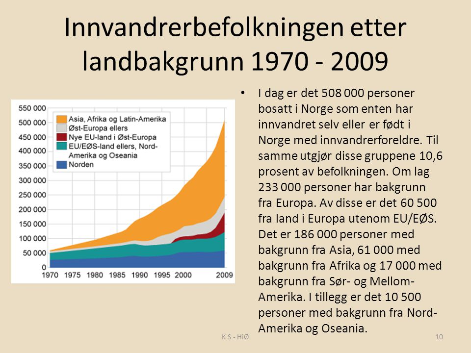 Innvandrerbefolkningen etter landbakgrunn 1970 - 2009 I dag er det 508 000 personer bosatt i Norge som enten har innvandret selv eller er født i Norge