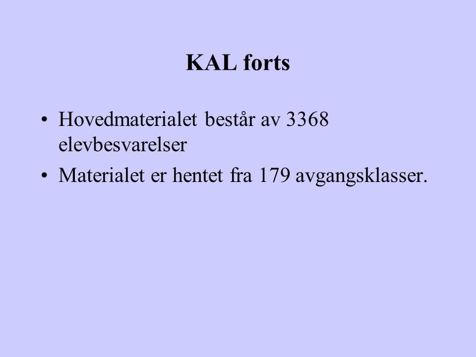 KAL forts Hovedmaterialet består av 3368 elevbesvarelser Materialet er hentet fra 179 avgangsklasser.