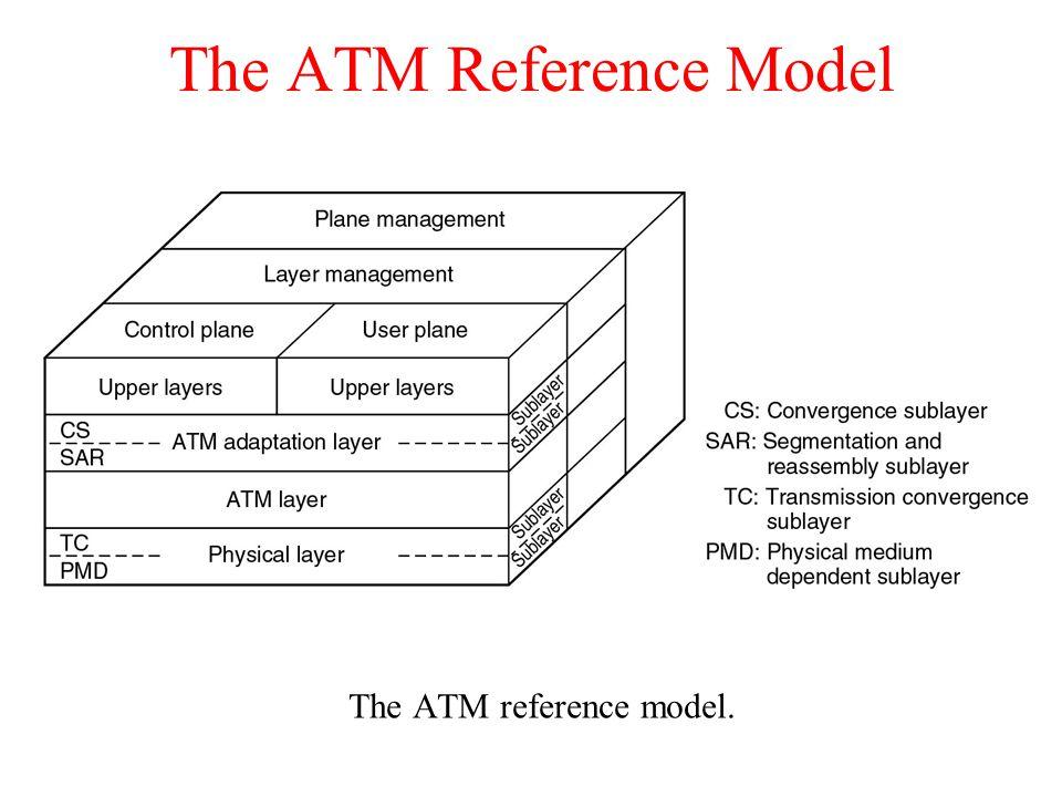 The ATM Reference Model The ATM reference model.