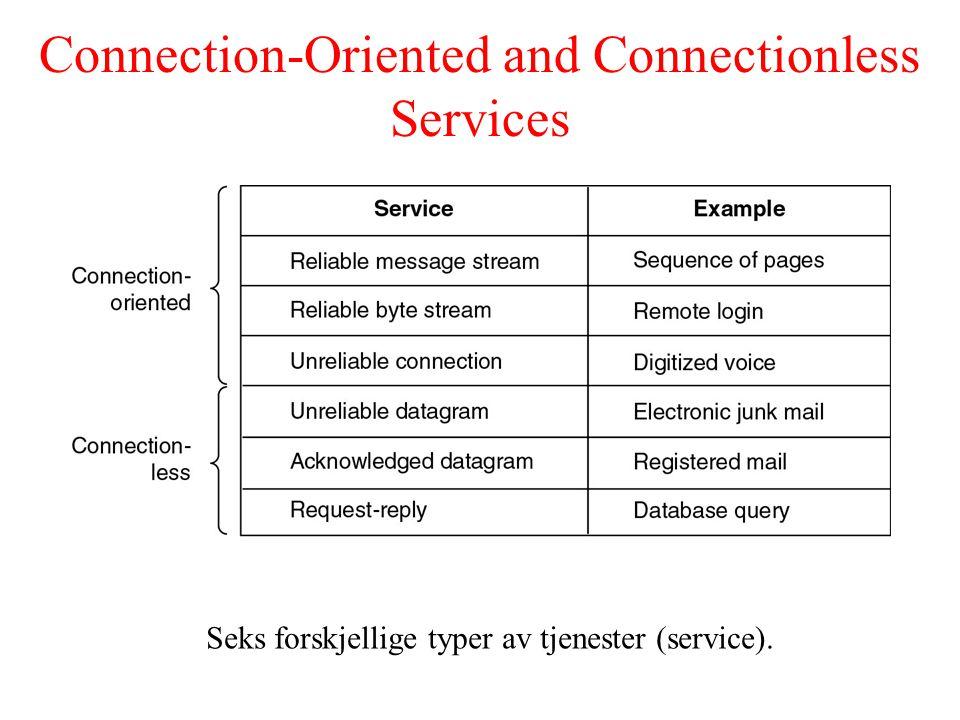 Service Primitives Fem service primitives for implementering av en enkel forbindelsesorientert tjeneste (connection-oriented service).