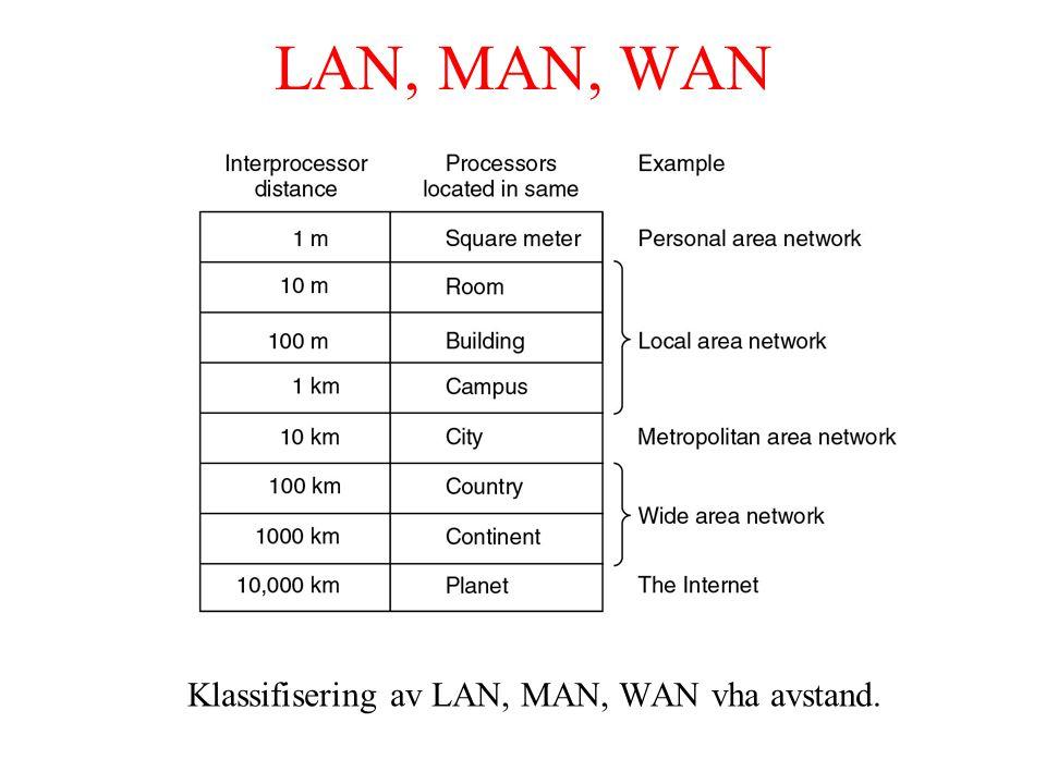 LAN, MAN, WAN Klassifisering av LAN, MAN, WAN vha avstand.