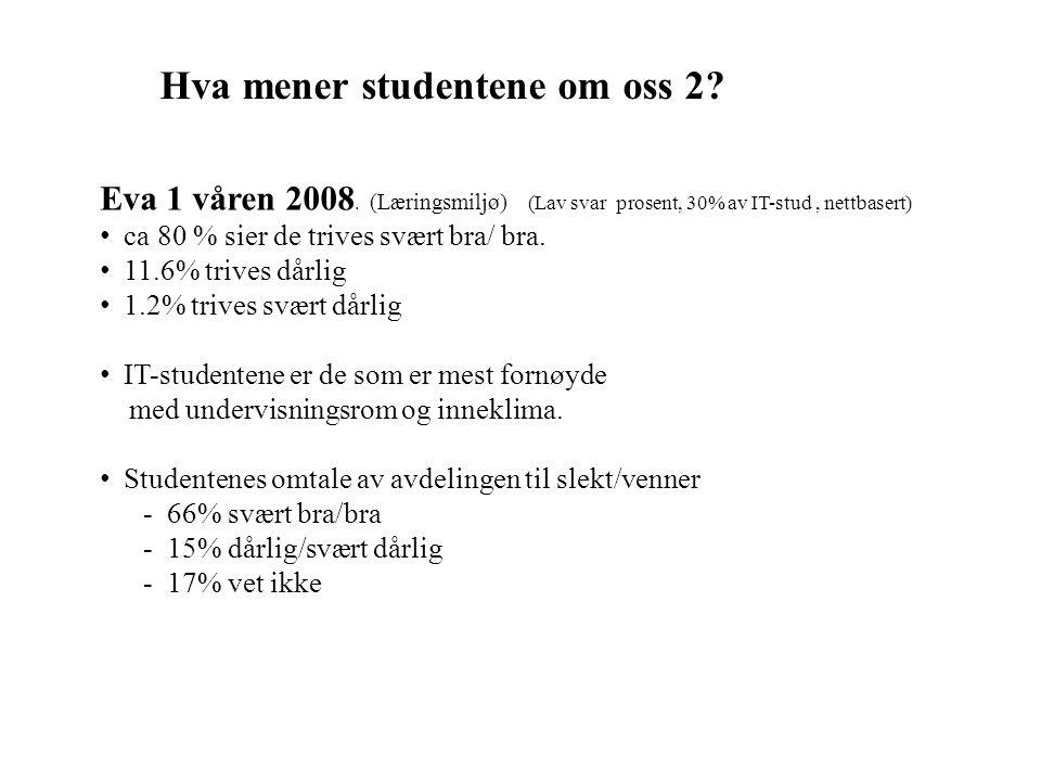 Hva mener studentene om oss 2? Eva 1 våren 2008. (Læringsmiljø) (Lav svar prosent, 30% av IT-stud, nettbasert) ca 80 % sier de trives svært bra/ bra.
