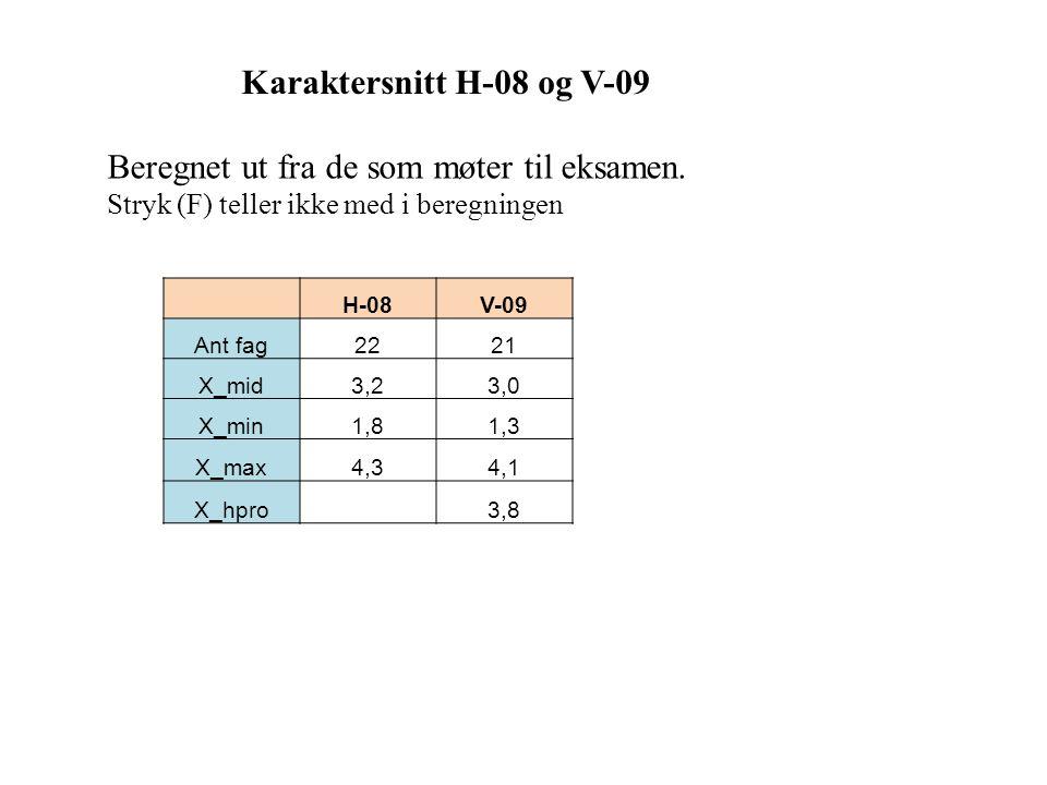 Karaktersnitt H-08 og V-09 H-08V-09 Ant fag2221 X_mid3,23,0 X_min1,81,3 X_max4,34,1 X_hpro 3,8 Beregnet ut fra de som møter til eksamen. Stryk (F) tel