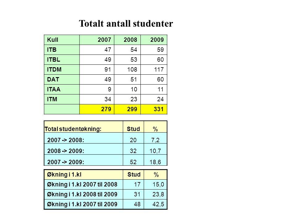 Totalt antall studenter Kull200720082009 ITB475459 ITBL495360 ITDM91108117 DAT495160 ITAA91011 ITM342324 279299331 Total studentøkning:Stud% 2007 -> 2008:207,2 2008 -> 2009:3210,7 2007 -> 2009:5218,6 Økning i 1.kl Stud % Økning i 1.kl 2007 til 20081715,0 Økning i 1.kl 2008 til 20093123,8 Økning i 1.kl 2007 til 20094842,5