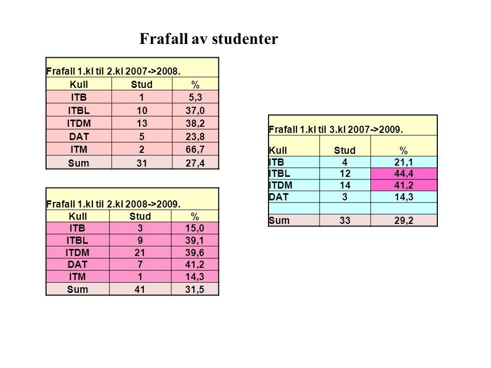 Frafall av studenter Frafall 1.kl til 2.kl 2007->2008. KullStud% ITB15,3 ITBL1037,0 ITDM1338,2 DAT523,8 ITM266,7 Sum3127,4 Frafall 1.kl til 2.kl 2008-
