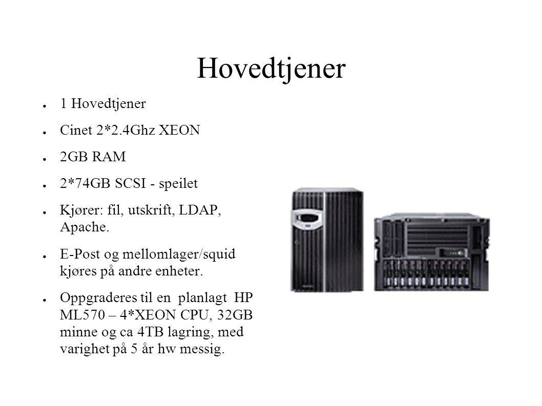 Hovedtjener ● 1 Hovedtjener ● Cinet 2*2.4Ghz XEON ● 2GB RAM ● 2*74GB SCSI - speilet ● Kjører: fil, utskrift, LDAP, Apache. ● E-Post og mellomlager/squ