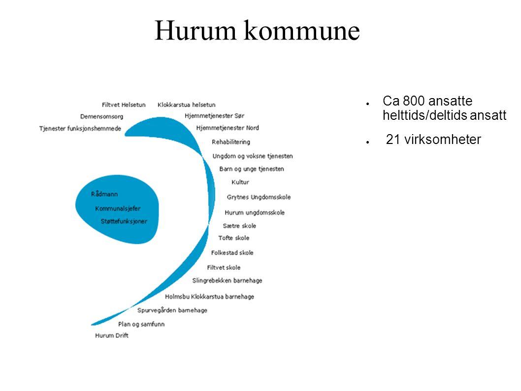 Hurum kommune ● Ca 800 ansatte helttids/deltids ansatt ● 21 virksomheter