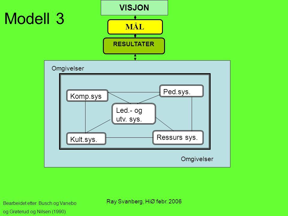 Ray Svanberg, HiØ febr. 2006 Komp.sys Ped.sys. Kult.sys. Ressurs sys. Led.- og utv. sys. MÅL RESULTATER VISJON Bearbeidet etter Busch og Vanebo og Grø