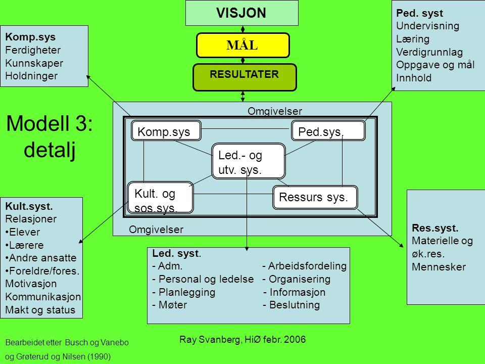 Ray Svanberg, HiØ febr. 2006 Komp.sysPed.sys. Kult. og sos.sys. Ressurs sys. Led.- og utv. sys. MÅL RESULTATER VISJON Ped. syst Undervisning Læring Ve