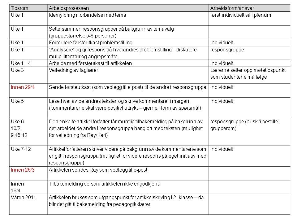 TidsromArbeidsprosessenArbeidsform/ansvar Uke 1Idemyldring i forbindelse med temaførst individuelt så i plenum Uke 1 Sette sammen responsgrupper på ba