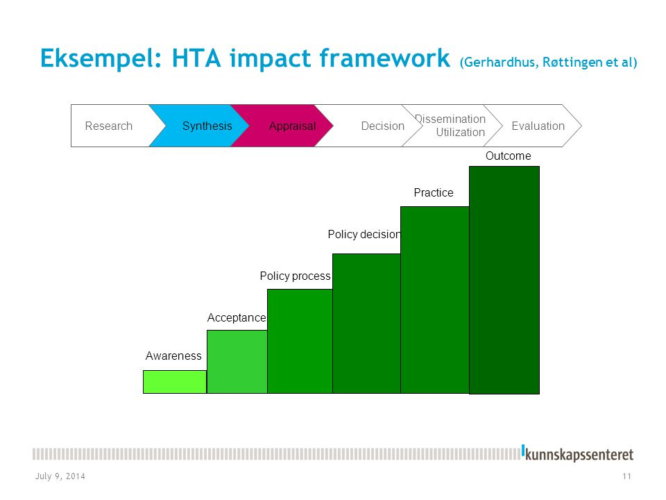 July 9, 201411 Eksempel: HTA impact framework (Gerhardhus, Røttingen et al) Awareness Practice Outcome Policy process Policy decision Acceptance Evaluation Dissemination Utilization DecisionAppraisalSynthesisResearch