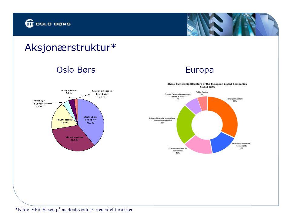 Aksjonærstruktur* *Kilde: VPS. Basert på markedsverdi av eierandel for aksjer Oslo BørsEuropa