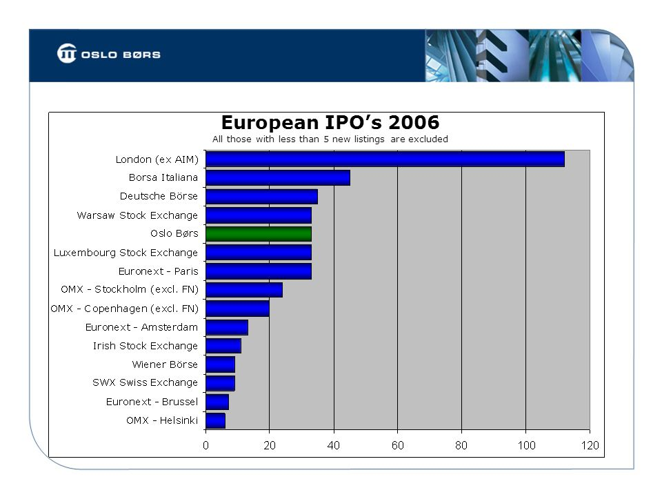 European IPO's 2006 All those with less than 5 new listings are excluded