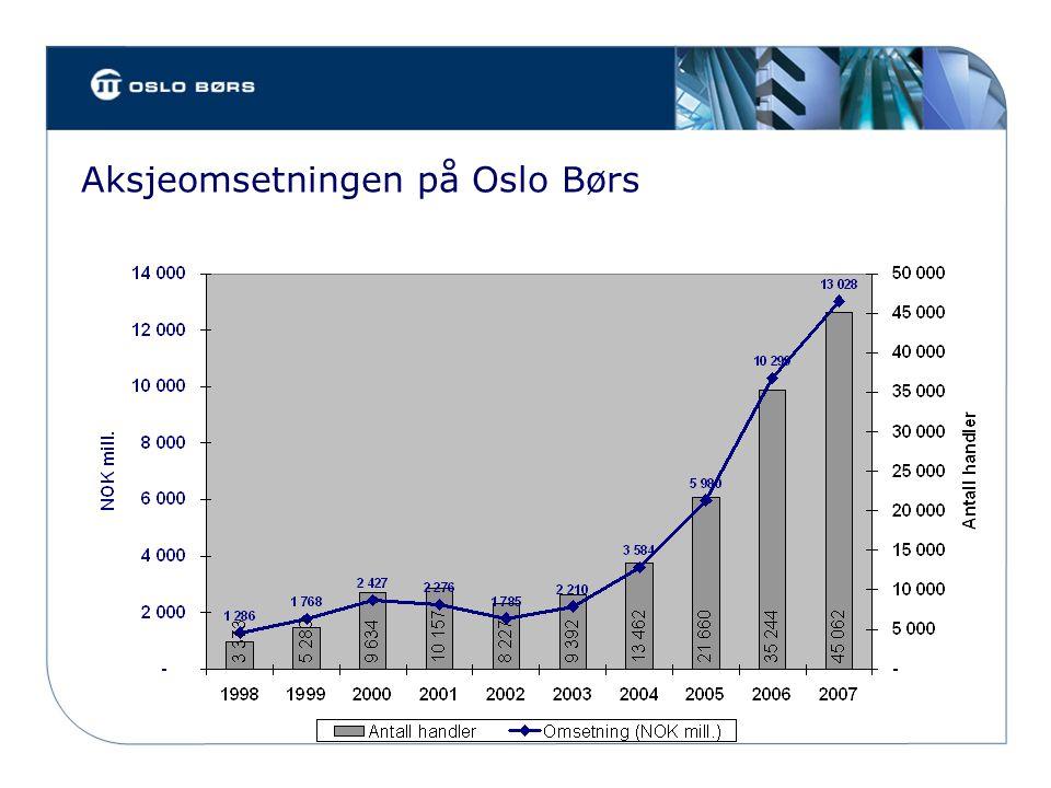 Relativ omsetningsutvikling - Oslo Børs mot andre markeder (rullerende 12-måneders snitt) Source: WFE