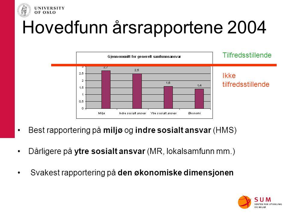 Hovedfunn årsrapportene 2004 Best rapportering på miljø og indre sosialt ansvar (HMS) Dårligere på ytre sosialt ansvar (MR, lokalsamfunn mm.) Svakest