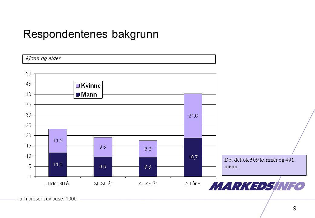 9 Kjønn og alder Tall i prosent av base: 1000 Det deltok 509 kvinner og 491 menn.
