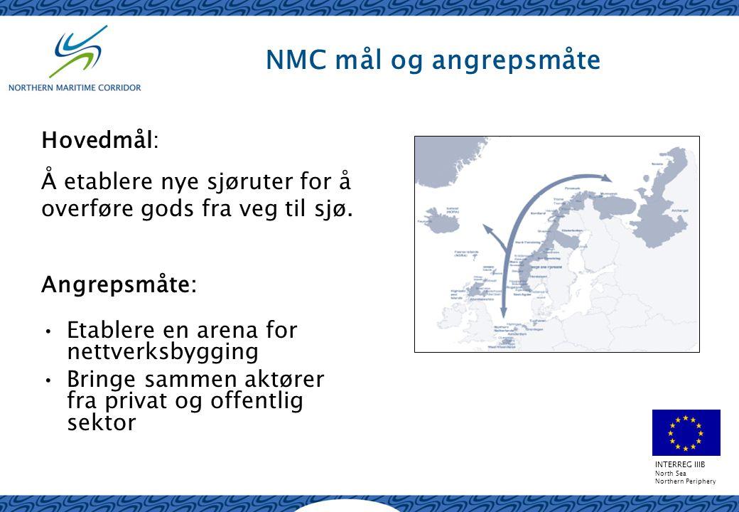 INTERREG IIIB North Sea Northern Periphery NMC mål og angrepsmåte Angrepsmåte: Etablere en arena for nettverksbygging Bringe sammen aktører fra privat og offentlig sektor Hovedmål: Å etablere nye sjøruter for å overføre gods fra veg til sjø.