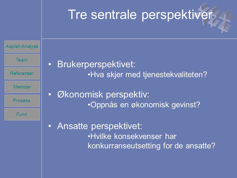 Team Referanser Prosess Metoder Funn Asplan Analyse Team Referanser Prosess Metoder Funn Tre sentrale perspektiver Brukerperspektivet: Hva skjer med tjenestekvaliteten.