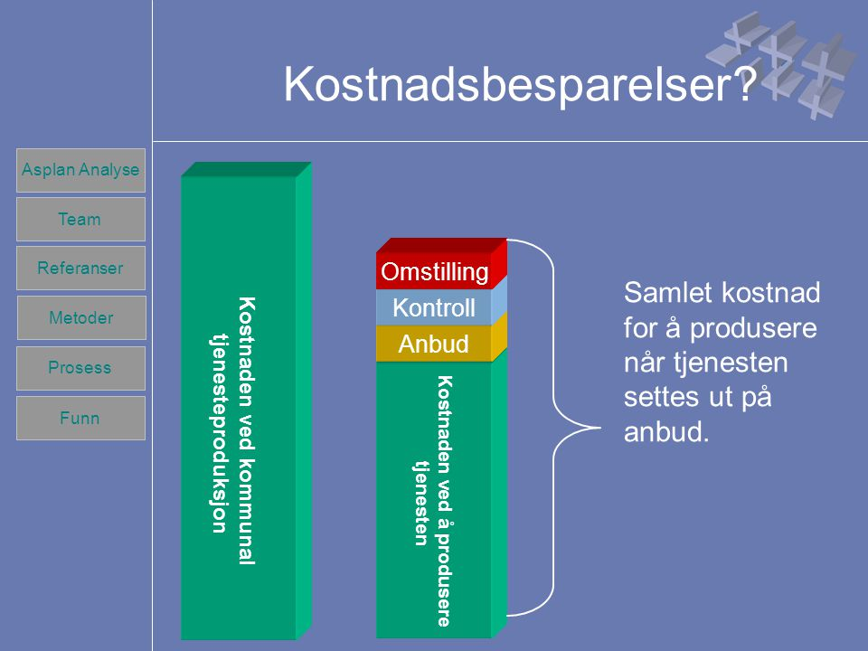 Team Referanser Prosess Metoder Funn Asplan Analyse Team Referanser Prosess Metoder Funn Kostnadsbesparelser.